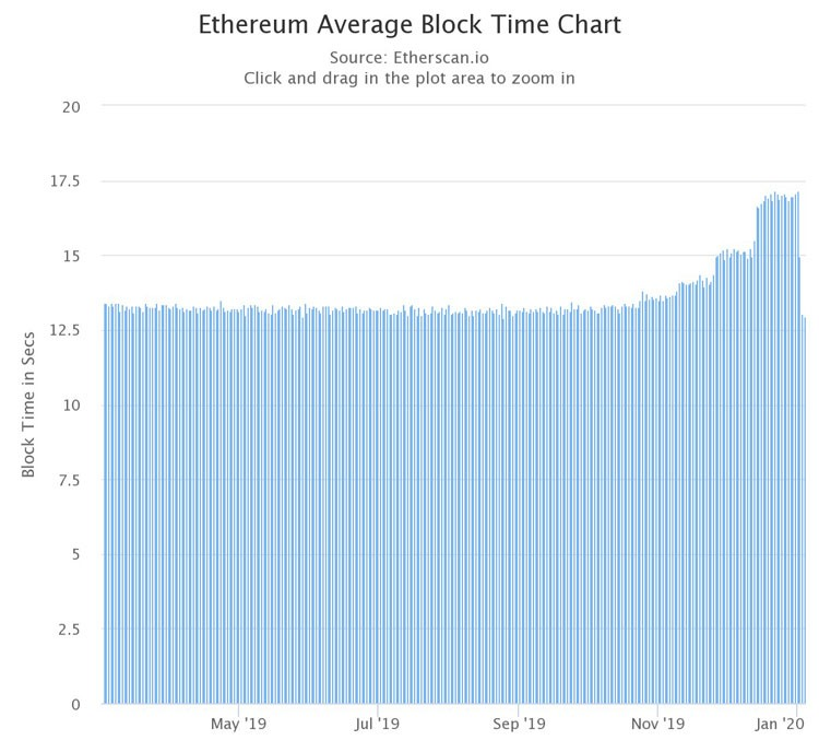 ETH average block time