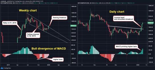 TradingView BTC Price