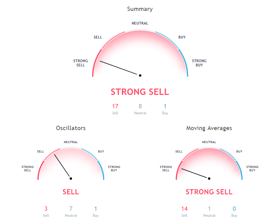 Bitcoin Btc Usd Price Prediction Via Technical Analysis For 18 -