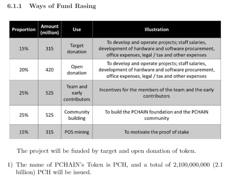 PCHAIN (PCH) - Information about PCHAIN ICO (Token Sale